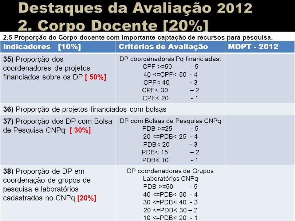 Destaques da Avaliação 2012 2. Corpo Docente [20%]